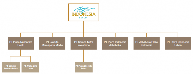 Plaza indonesia realty structures of companys group ccuart Choice Image